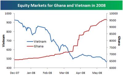 Ghanavietnam