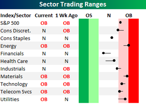 Sector_trading_ranges_2