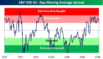 Sp_500_trading_range