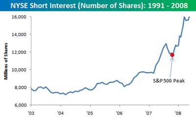 Nyse_short_interest