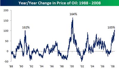 Yy_change_in_oil
