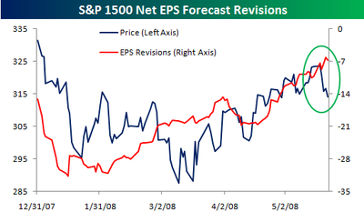 Earnings_revisions_052308