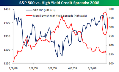 High_yield_spreads_thru_0523