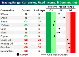 Trading_ranges_commodities_and_cu_2