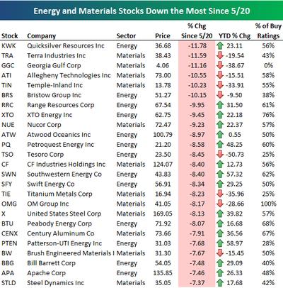 Energymaterialsstocks