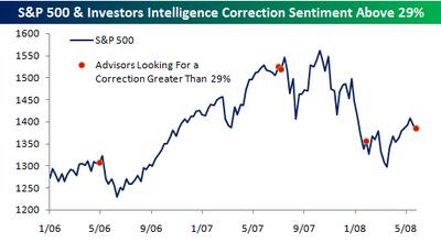 Investors_intelligence