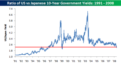 Us_vs_japan_yield
