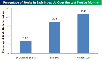 Percentage_of_stocks_up_in_each_ind