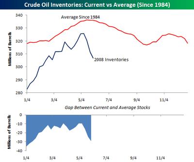 Crude_inventories_0530_5