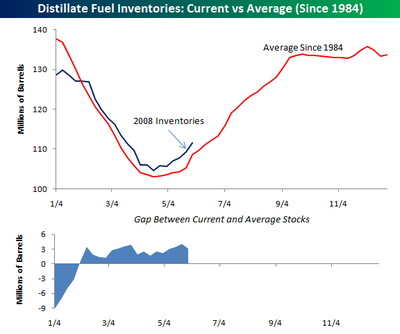 Distillate_inventories_0530_2