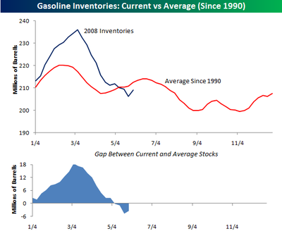 Gasoline_inventories_0530_2