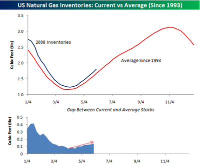 Nat_gas_inventories