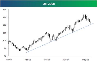 Oil2008