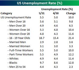 Unemployment_rate_5