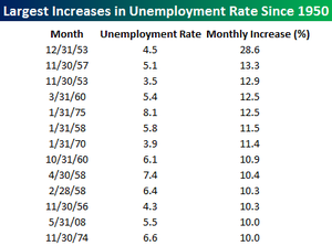 Unemployment_rate_largest_increas_2