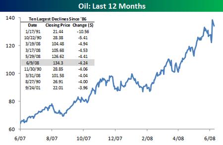 Oillast_12_months_2