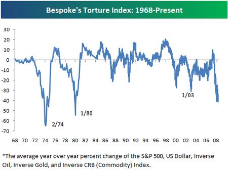 Tortureindex