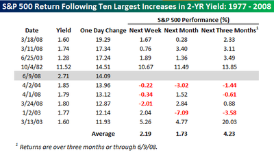 Largest_increases_in_2_yr_yield_3