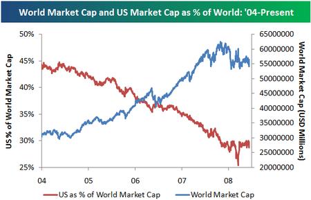 Worldmarketcap