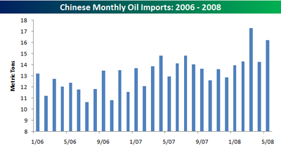 Chinese_oil_imports