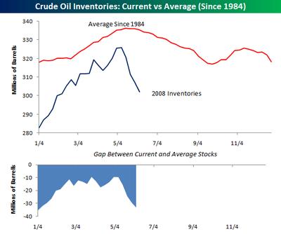 Crude_inventories_0606
