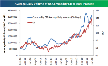 Commodityetfs