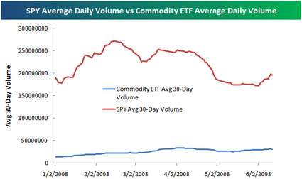 Commodityvsspy