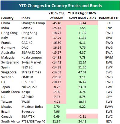 Ytdstocksbonds