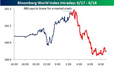 Bloomberg_world_intraday