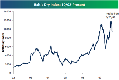 Balticdry