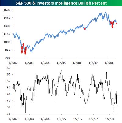 Investors_intelligence_0618
