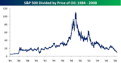 Sp_500_divided_by_oil