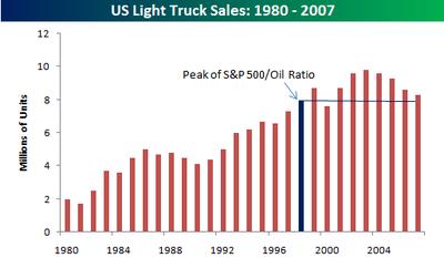 Us_light_truck_sales