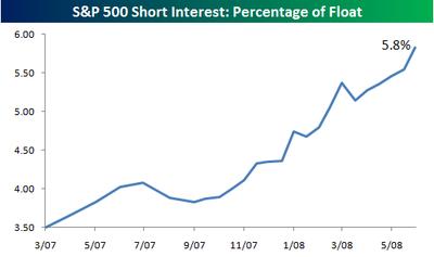 Sp_500_short_interest