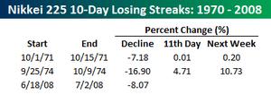 Nikkei_10_day_losing_streaks_2