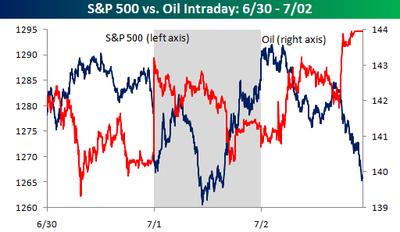 Oil_vs_sp_500