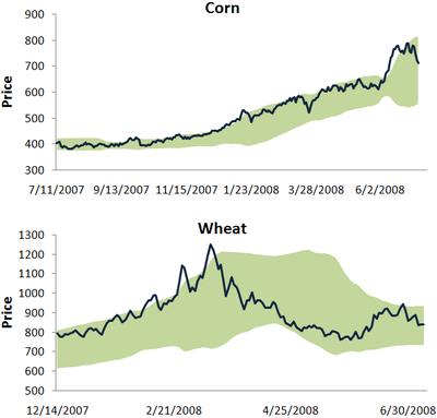 Cornwheat