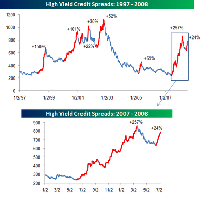 High_yield_spreads_070908