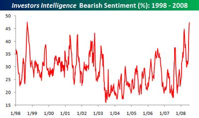 Investors_intelligence_0709