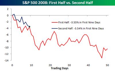 First_half_vs_second_half
