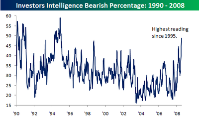 Investors_intelligence_0716