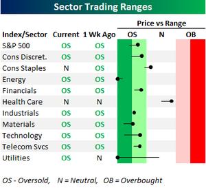 Sector_trading_range_2