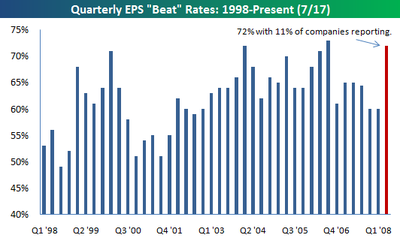 Quarterly_beat_rate_0717am
