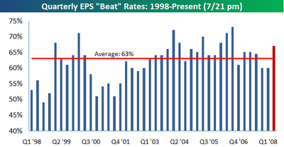 Quarterly_beat_rate_0721pm