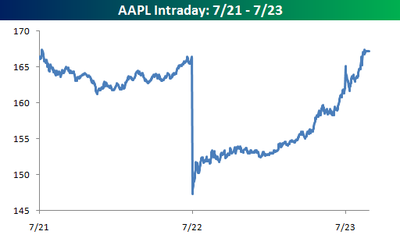 Aapl_intraday_072123