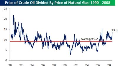 Oil_vs_gas