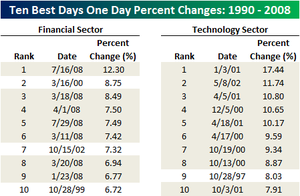 Ten_best_day_financial_and_techno_3