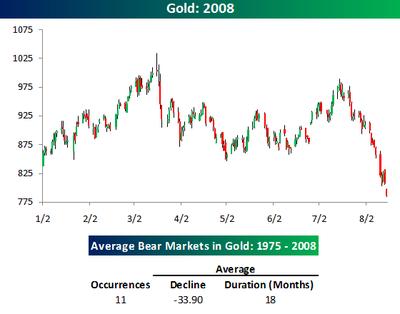 Bear_markets_in_gold