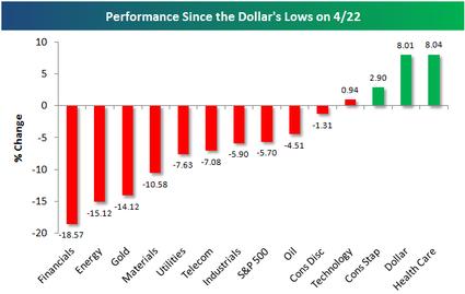 Dollarlows