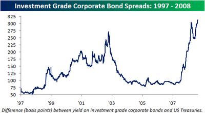 Corporate_bond_spreads082608
